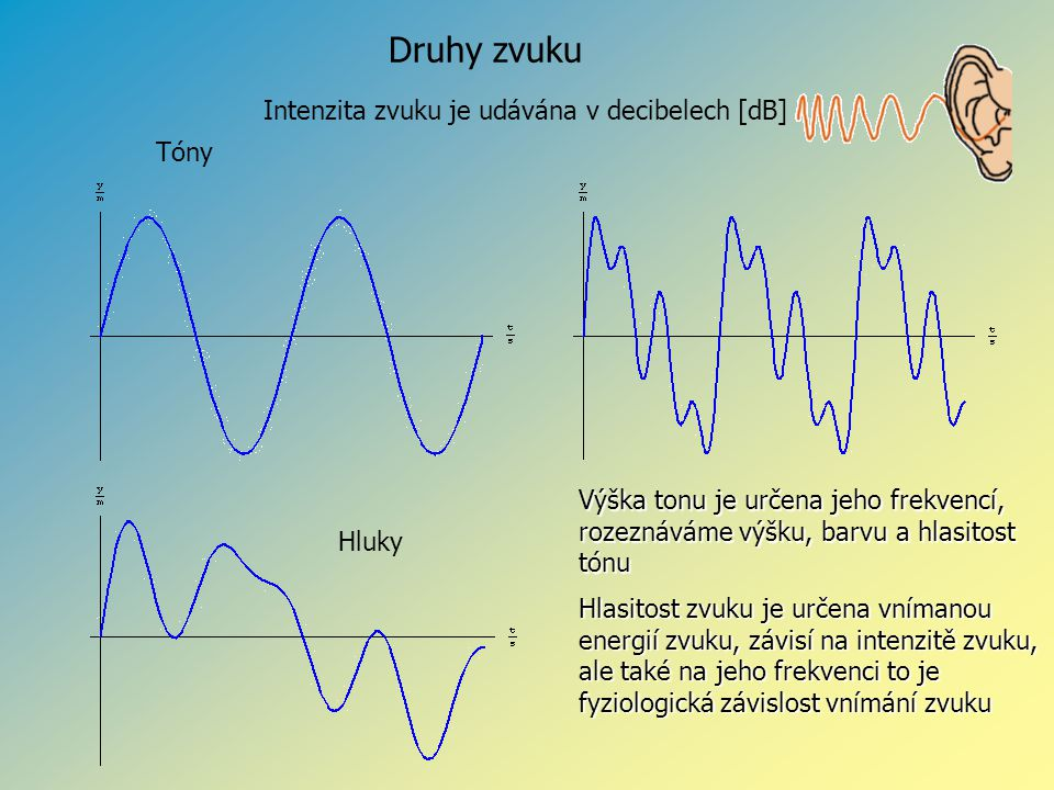 Druhy zvuku Intenzita zvuku je udávána v decibelech [dB] Tóny